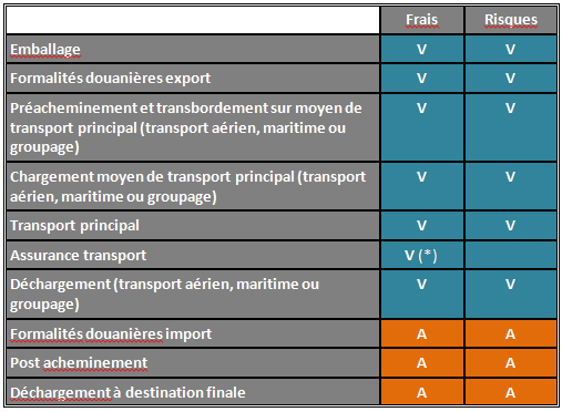 Les Incoterms Dat Dap Ddp Wallonia Be Export Investment