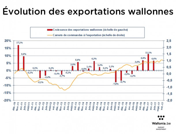 Évolution des exportations wallonnes